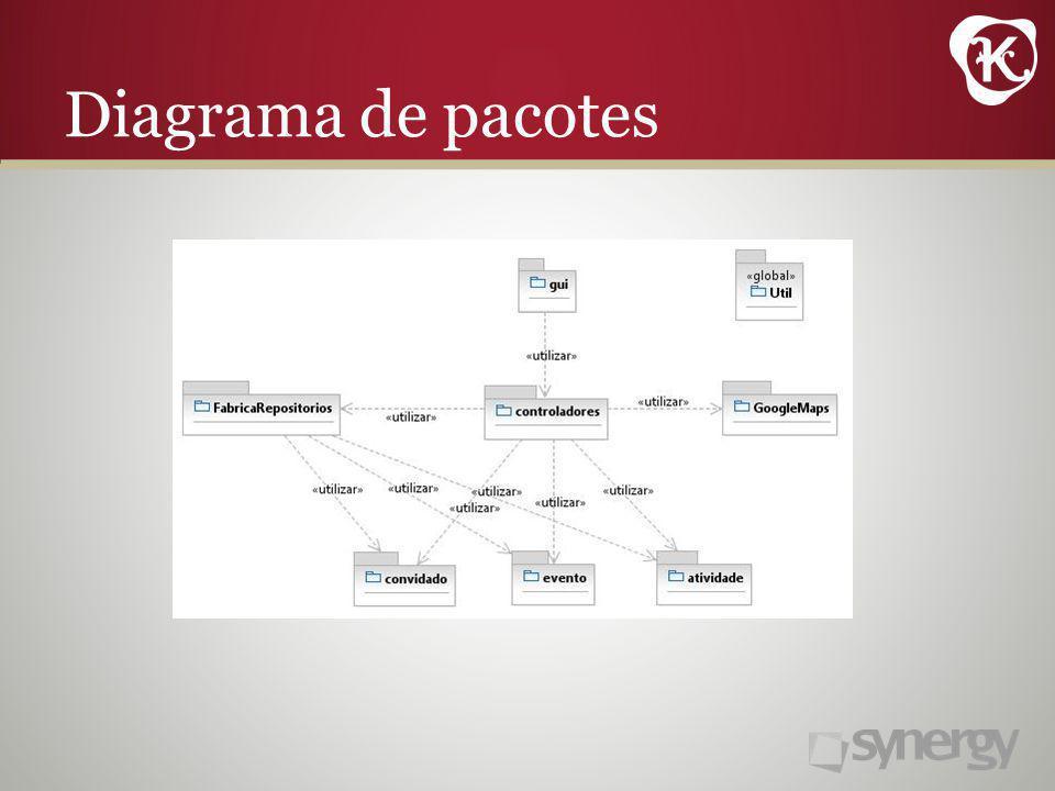 Diagrama de pacotes