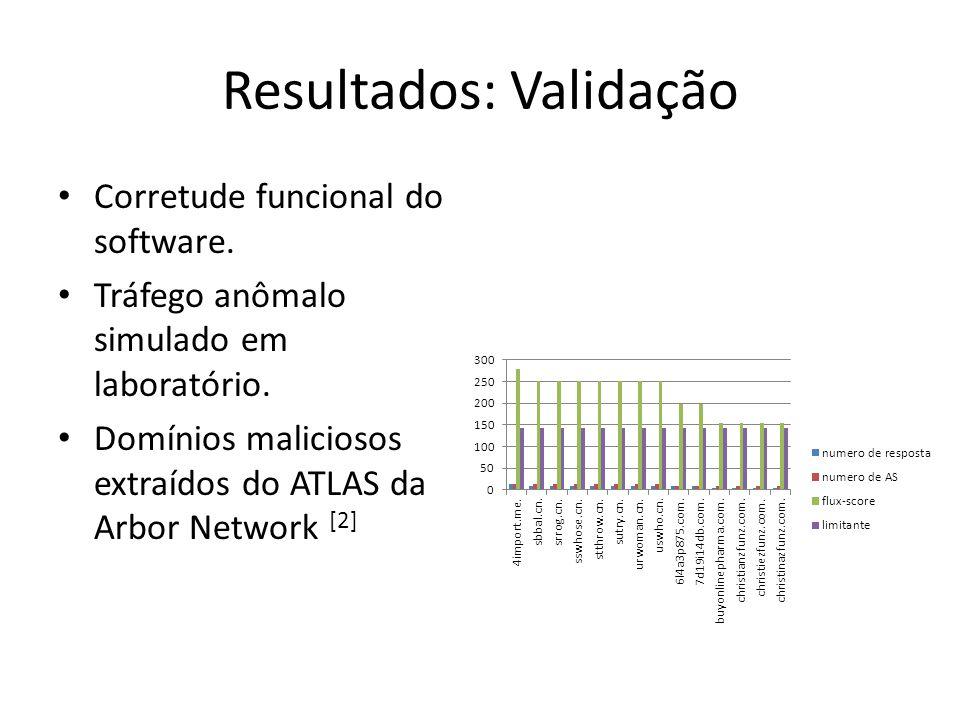 Corretude funcional do software. Tráfego anômalo simulado em laboratório. Domínios maliciosos extraídos do ATLAS da Arbor Network [2] Resultados: Vali
