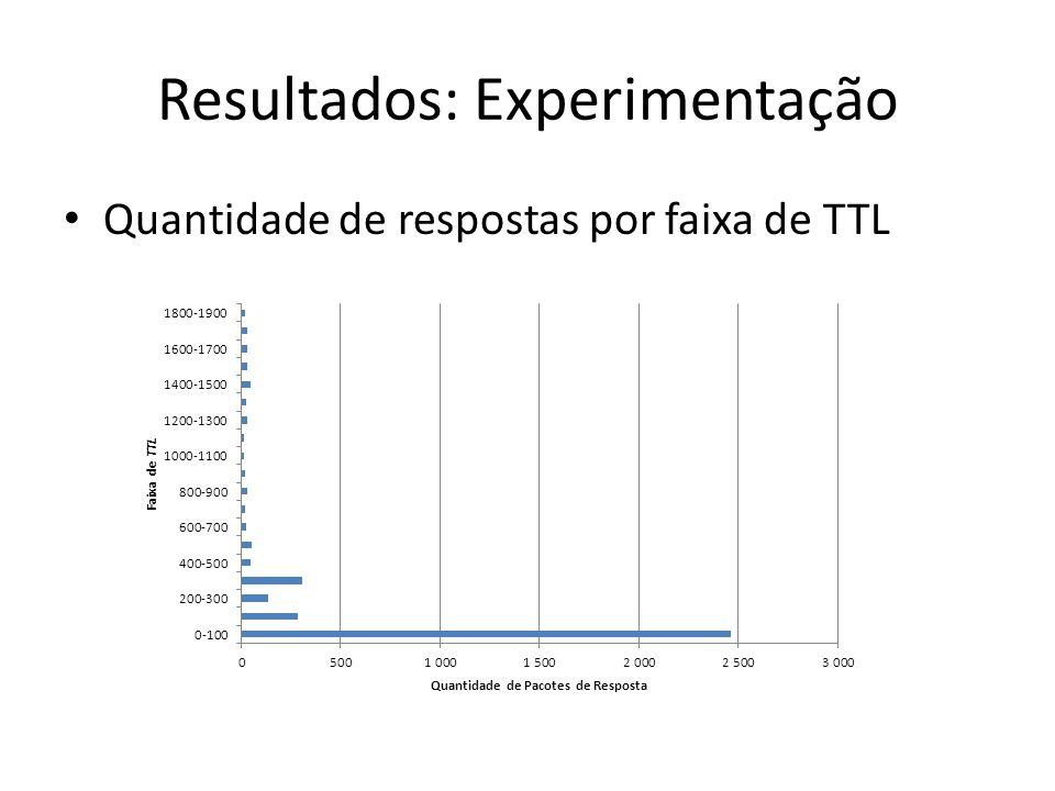 Quantidade de respostas por faixa de TTL