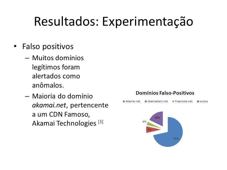 Falso positivos – Muitos domínios legítimos foram alertados como anômalos. – Maioria do domínio akamai.net, pertencente a um CDN Famoso, Akamai Techno