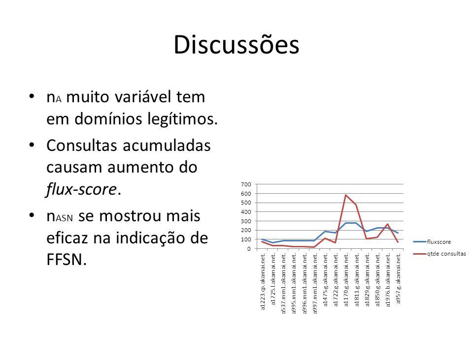 n A muito variável tem em domínios legítimos. Consultas acumuladas causam aumento do flux-score. n ASN se mostrou mais eficaz na indicação de FFSN. Di