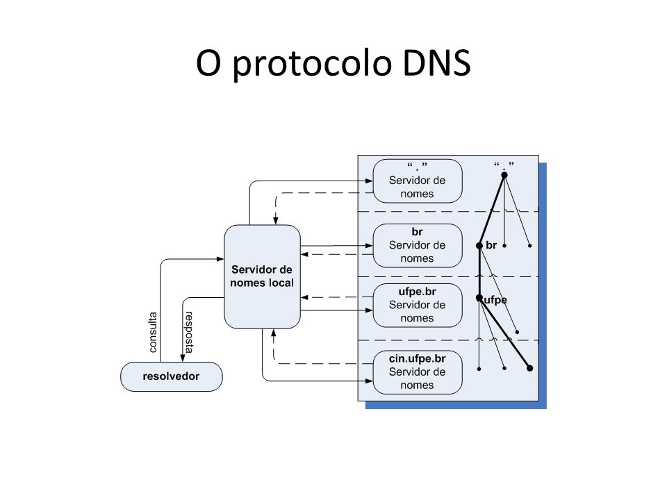 Anomalias no protocolo DNS Perturbação ou comportamento indevido no tráfego DNS Podem ocorrer por: – Má-configuração de servidores – Má-utilização do protocolo – Ações maliciosas