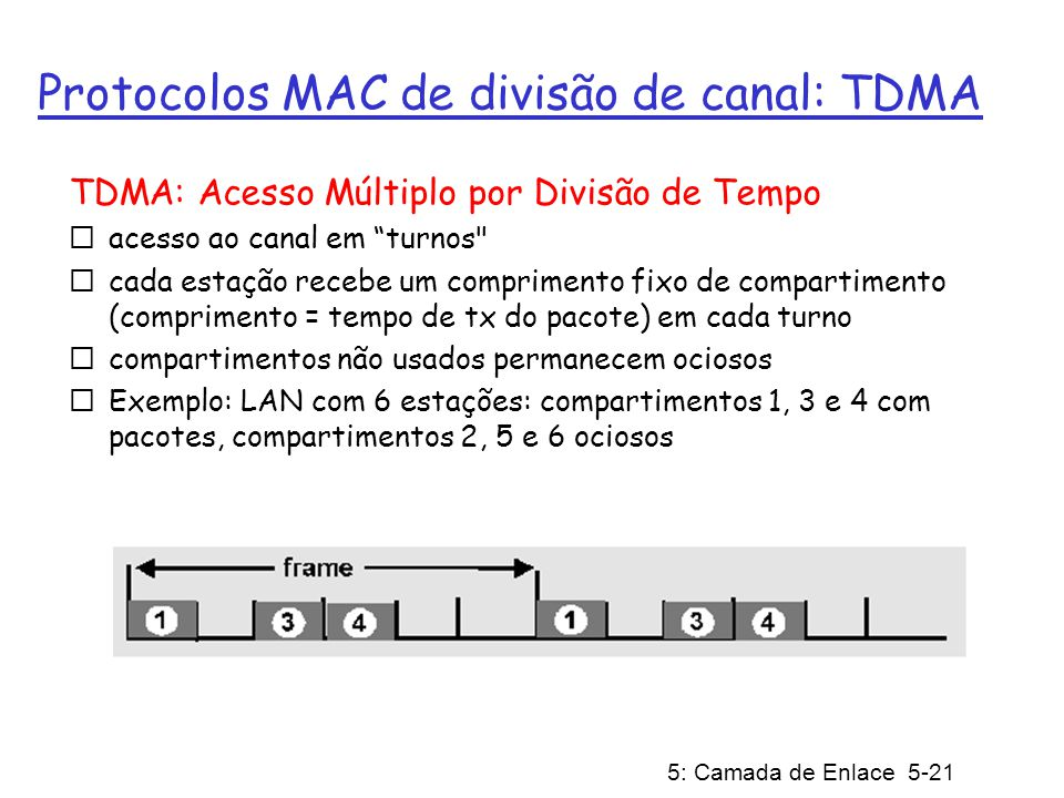 5: Camada de Enlace 5-21 Protocolos MAC de divisão de canal: TDMA TDMA: Acesso Múltiplo por Divisão de Tempo acesso ao canal em turnos
