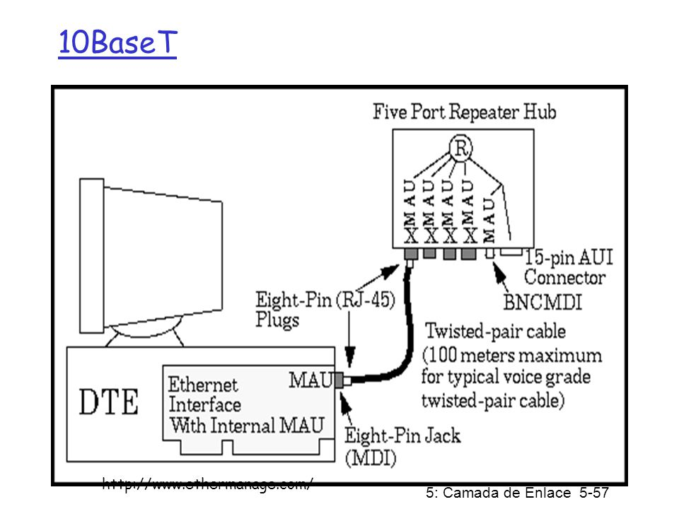 5: Camada de Enlace 5-57 10BaseT http://www.ethermanage.com/