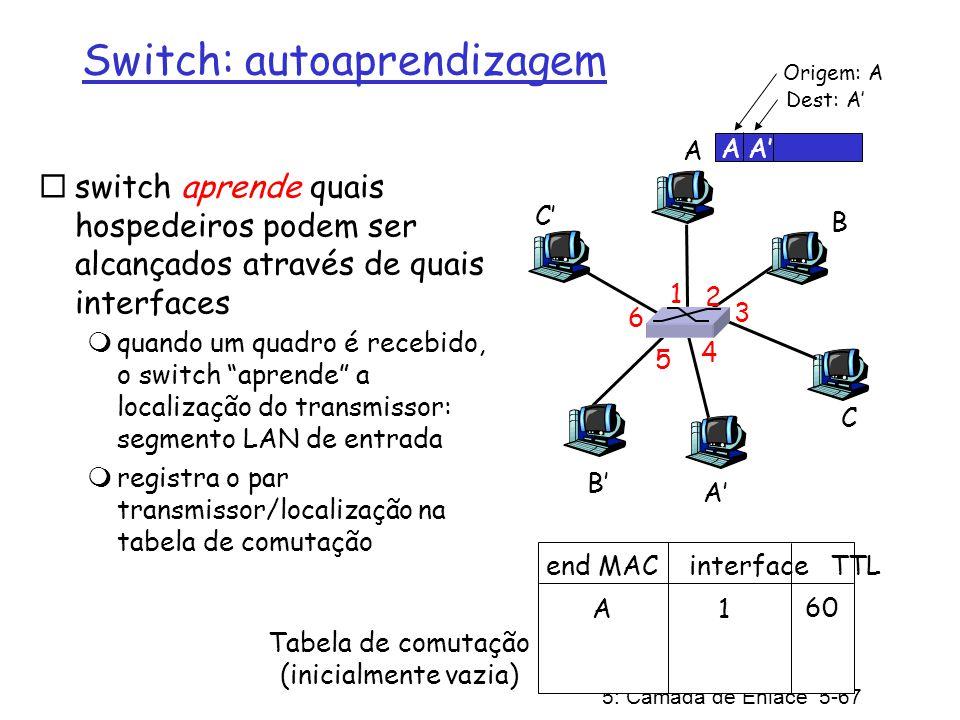 5: Camada de Enlace 5-67 switch aprende quais hospedeiros podem ser alcançados através de quais interfaces quando um quadro é recebido, o switch apren