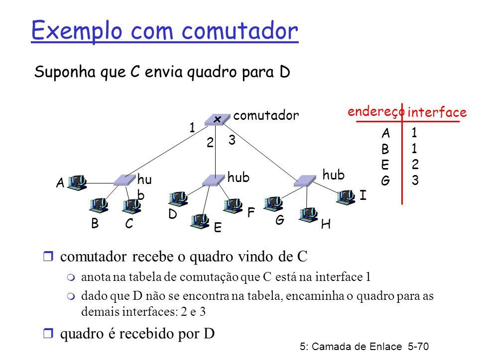 5: Camada de Enlace 5-70 Exemplo com comutador Suponha que C envia quadro para D r comutador recebe o quadro vindo de C m anota na tabela de comutação