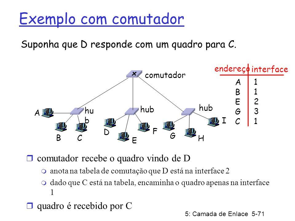 5: Camada de Enlace 5-71 Exemplo com comutador Suponha que D responde com um quadro para C. r comutador recebe o quadro vindo de D m anota na tabela d