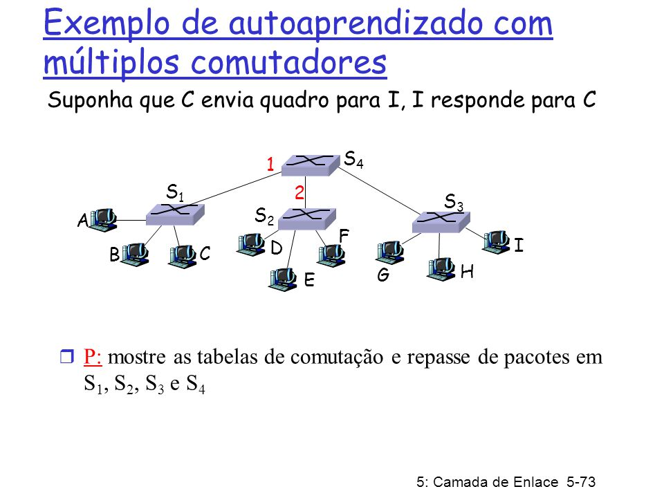 5: Camada de Enlace 5-73 Exemplo de autoaprendizado com múltiplos comutadores Suponha que C envia quadro para I, I responde para C r P: mostre as tabe