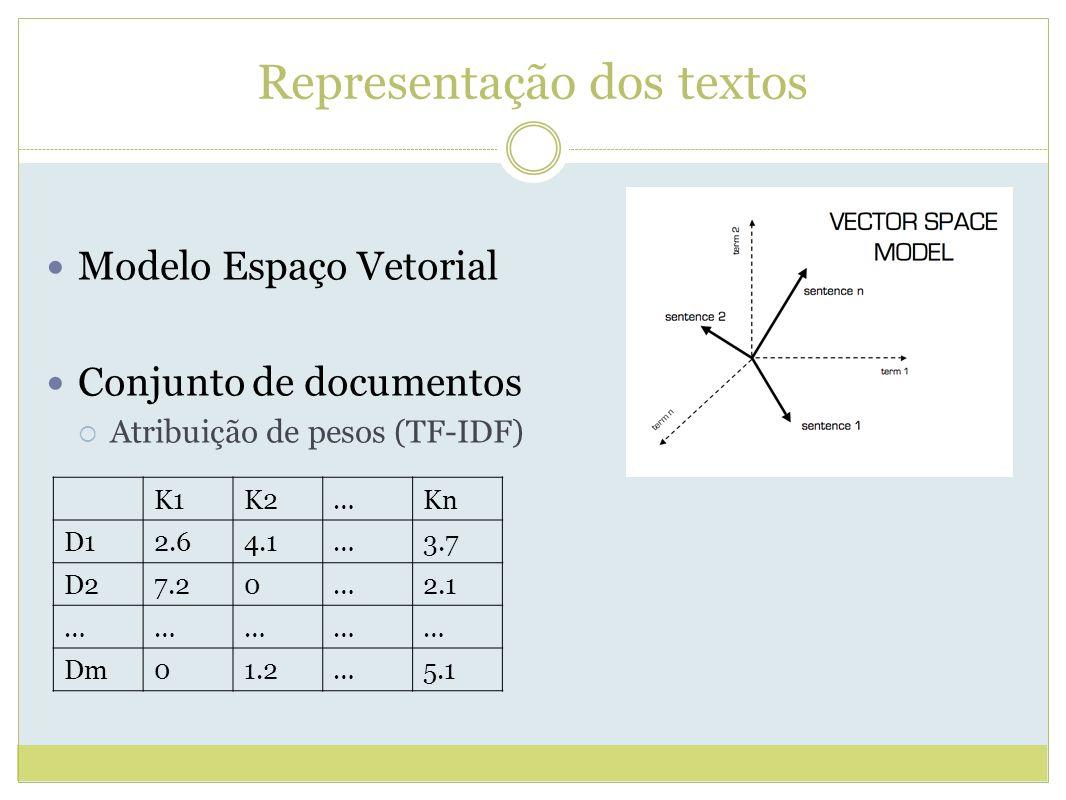 Representação dos textos Modelo Espaço Vetorial Conjunto de documentos Atribuição de pesos (TF-IDF) K1K2…Kn D12.64.1…3.7 D27.20…2.1 …………… Dm01.2…5.1