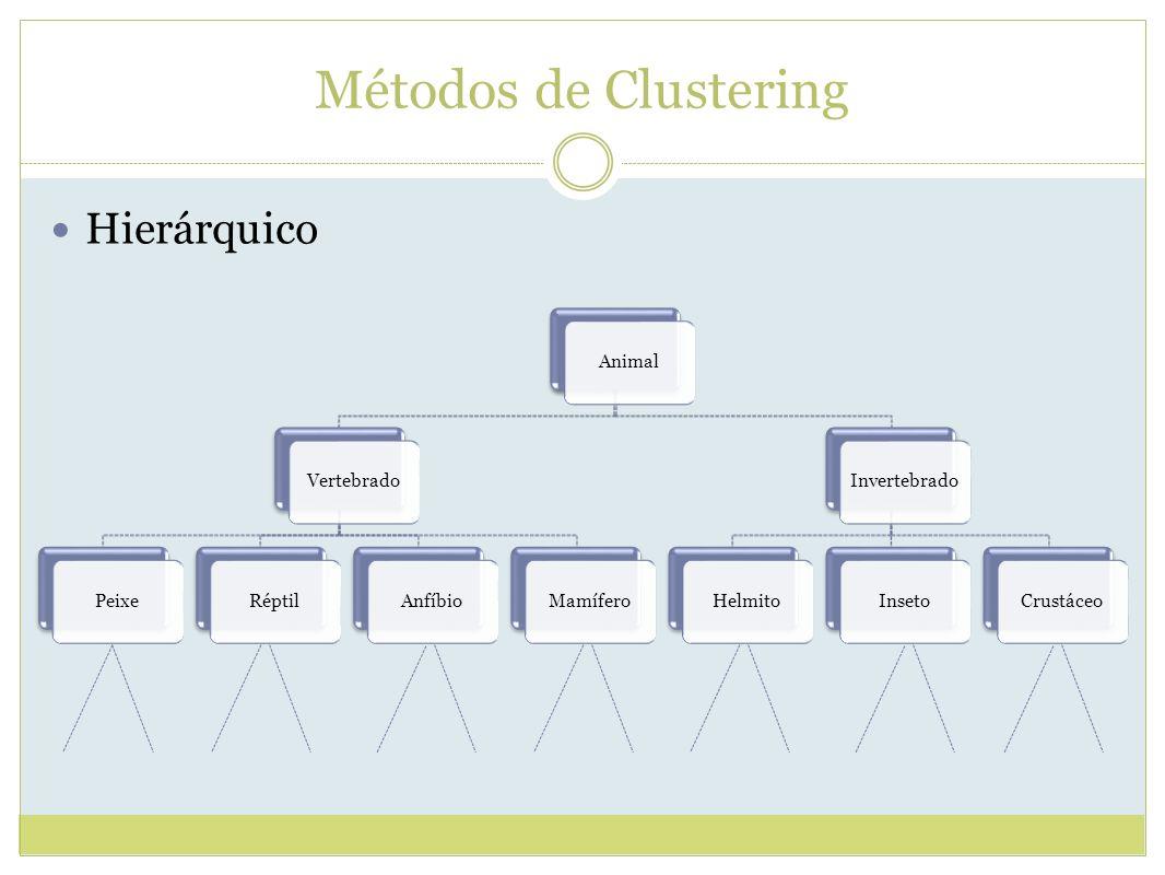 Métodos de Clustering Hierárquico AnimalVertebradoPeixeRéptilAnfíbioMamíferoInvertebradoHelmitoInsetoCrustáceo