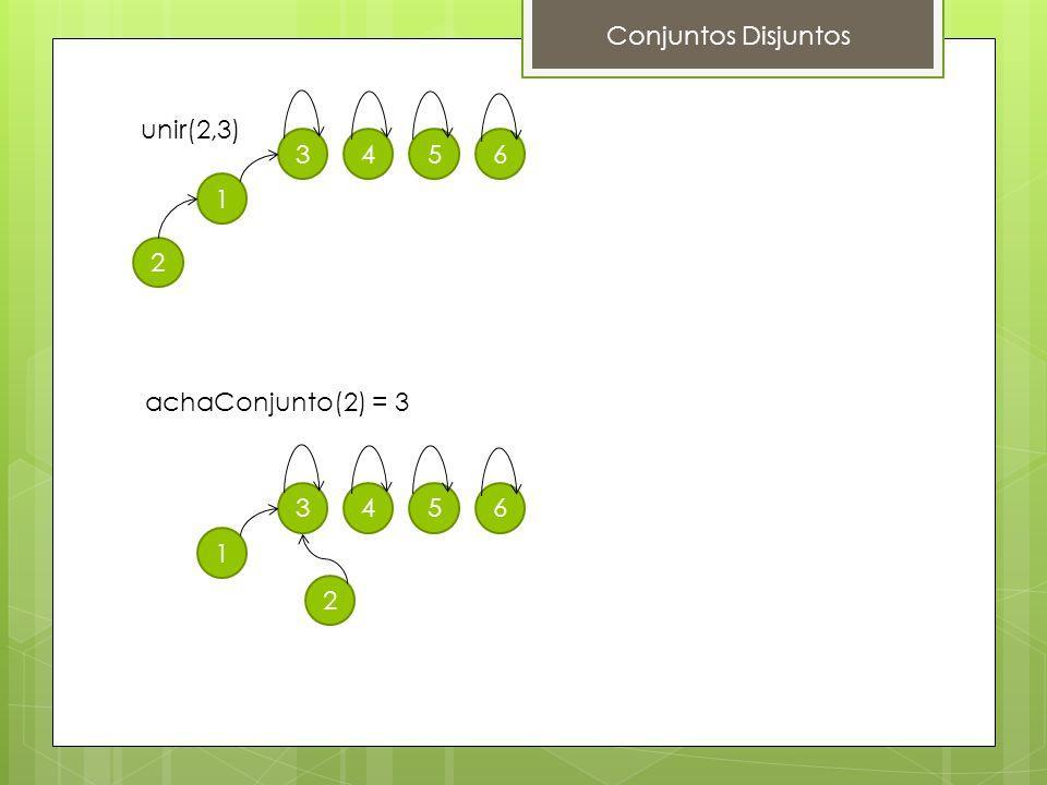 Conjuntos Disjuntos unir(2,3) 1 2 3456 achaConjunto(2) = 3 1 2 3456