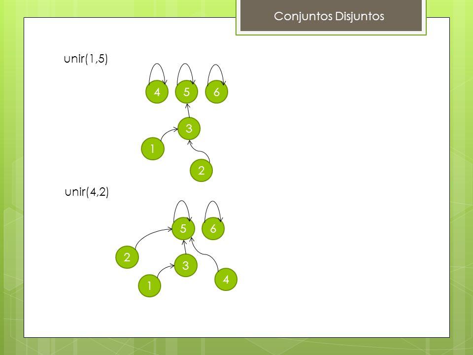 Conjuntos Disjuntos unir(1,5) 1 2 3 456 unir(4,2) 1 2 3 4 56
