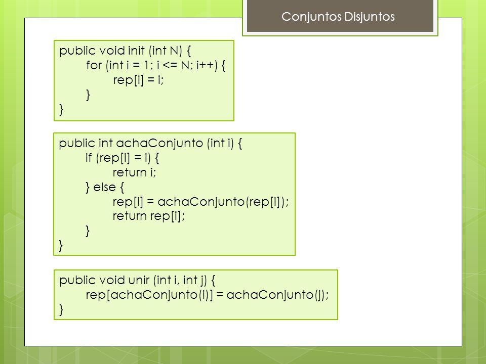 Conjuntos Disjuntos public void init (int N) { for (int i = 1; i <= N; i++) { rep[i] = i; } public int achaConjunto (int i) { if (rep[i] = i) { return