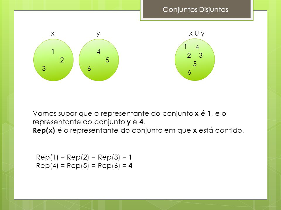 1 2 3 x 4 5 6 y 1 4 2 3 5 6 x U y Conjuntos Disjuntos Vamos supor que o representante do conjunto x é 1, e o representante do conjunto y é 4. Rep(x) é