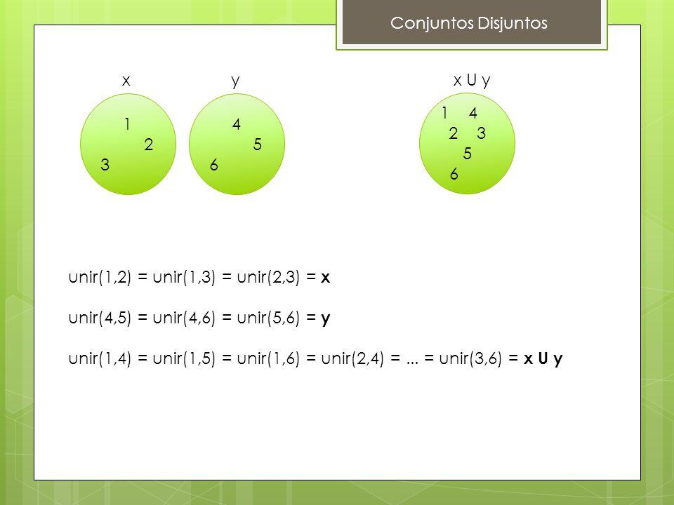 1 2 3 xyx U y Conjuntos Disjuntos unir(1,2) = unir(1,3) = unir(2,3) = x unir(4,5) = unir(4,6) = unir(5,6) = y unir(1,4) = unir(1,5) = unir(1,6) = unir