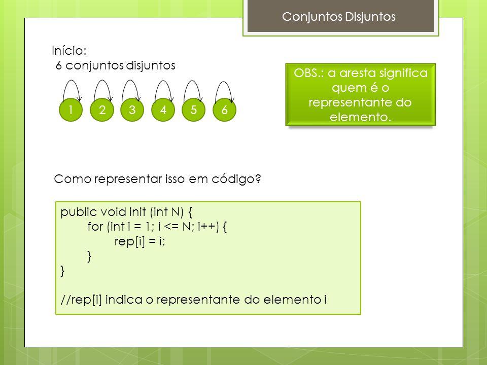 Conjuntos Disjuntos Início: 6 conjuntos disjuntos 123456 OBS.: a aresta significa quem é o representante do elemento. Como representar isso em código?