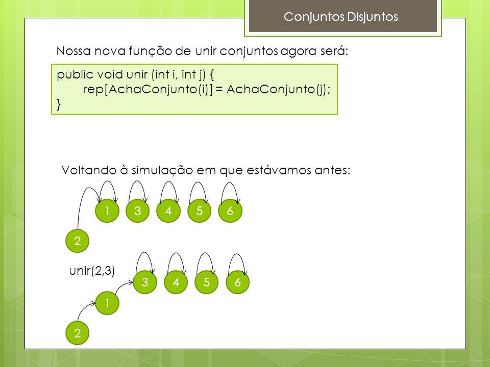 Conjuntos Disjuntos public void unir (int i, int j) { rep[AchaConjunto(i)] = AchaConjunto(j); } Nossa nova função de unir conjuntos agora será: Voltan
