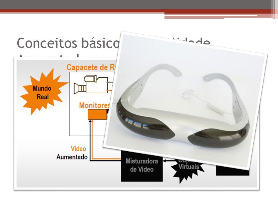Conceitos básicos de Realidade Aumentada Sistema de tracking Alinhando objetos reais e virtuais, uso de marcadores Modos de apresentação Baseadas em monitor Video see through