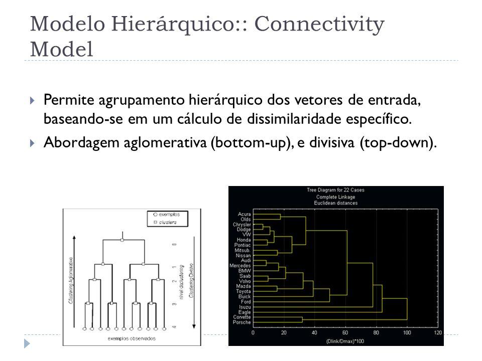 Modelo Hierárquico:: Connectivity Model Permite agrupamento hierárquico dos vetores de entrada, baseando-se em um cálculo de dissimilaridade específic