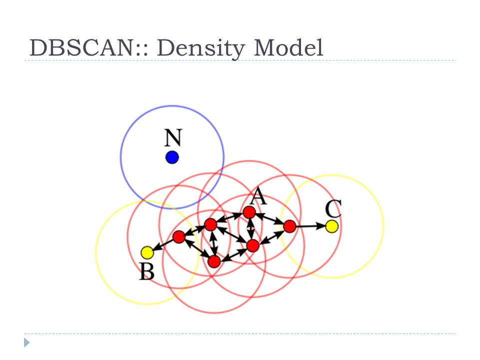 DBSCAN:: Density Model