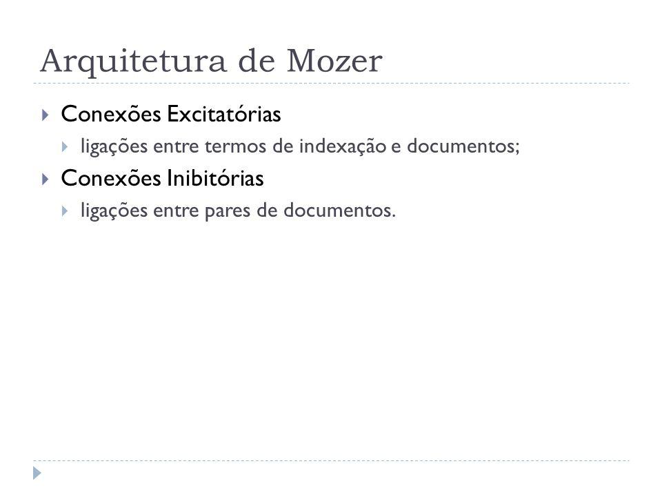 Arquitetura de Mozer Conexões Excitatórias ligações entre termos de indexação e documentos; Conexões Inibitórias ligações entre pares de documentos.