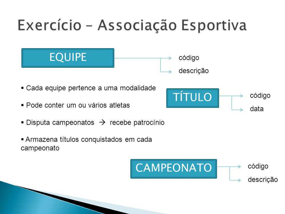 EQUIPE Cada equipe pertence a uma modalidade Pode conter um ou vários atletas Disputa campeonatos recebe patrocínio Armazena títulos conquistados em cada campeonato código descrição CAMPEONATO código descrição TÍTULO código data