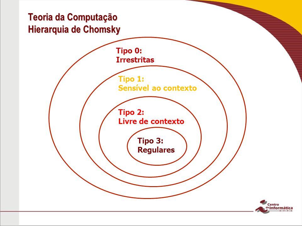 Teoria da Computação Hierarquia de Chomsky Tipo 3: Regulares Tipo 2: Livre de contexto Tipo 1: Sensível ao contexto Tipo 0: Irrestritas