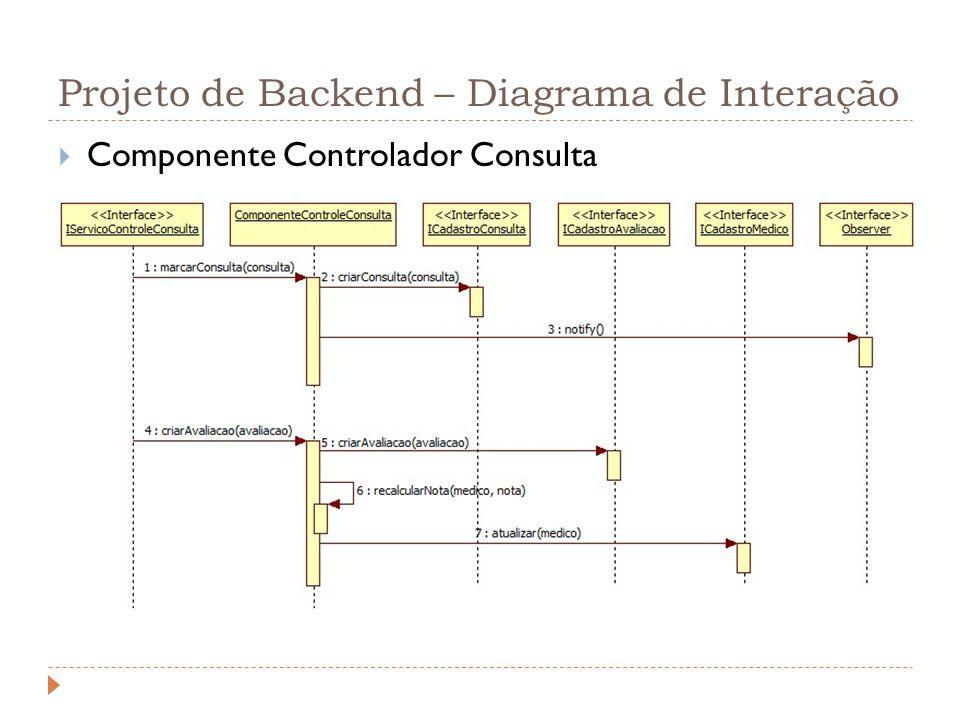 Projeto de Backend – Diagrama de Interação Componente Controlador Consulta