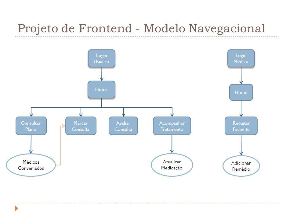 Projeto de Frontend - Modelo Navegacional Home Marcar Consulta Home Acompanhar Tratamento Receitar Paciente Avaliar Consulta Consultar Plano Médicos C