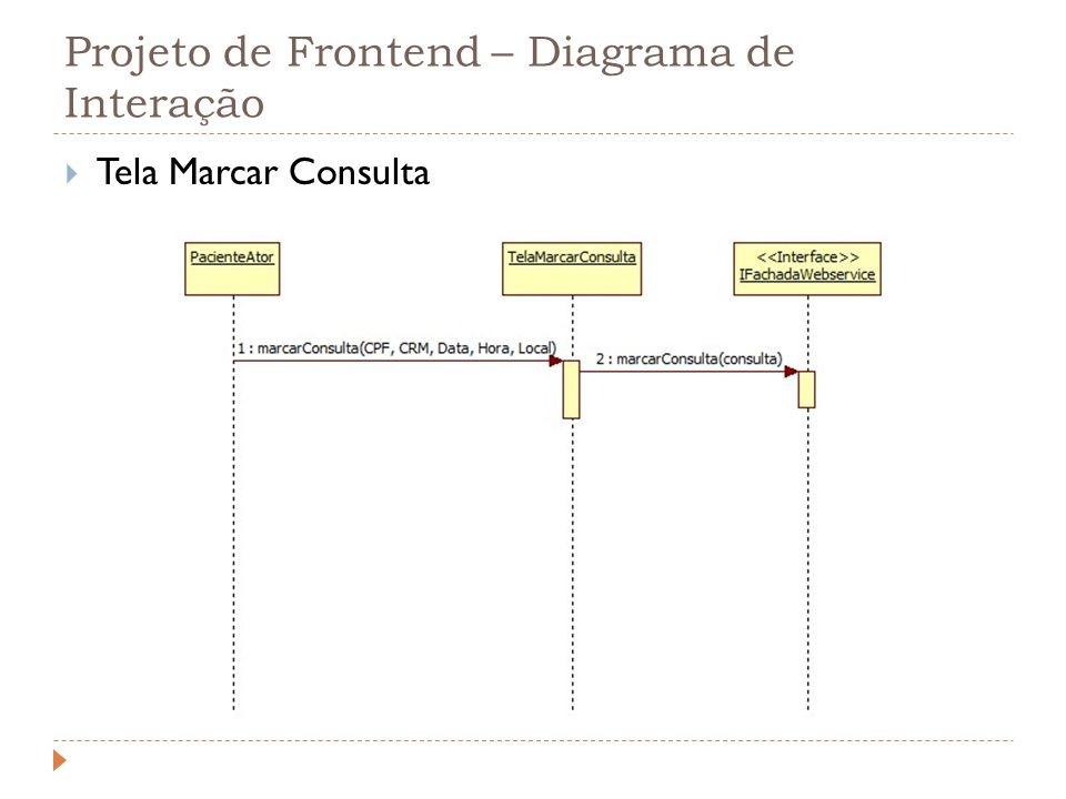 Projeto de Frontend – Diagrama de Interação Tela Marcar Consulta