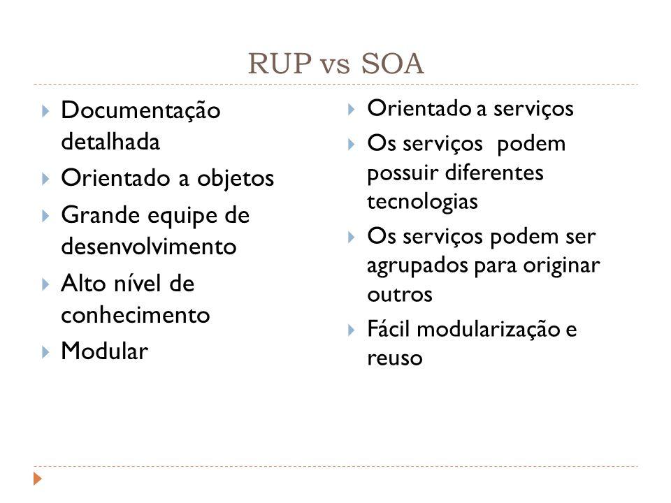 RUP vs SOA Documentação detalhada Orientado a objetos Grande equipe de desenvolvimento Alto nível de conhecimento Modular Orientado a serviços Os serv