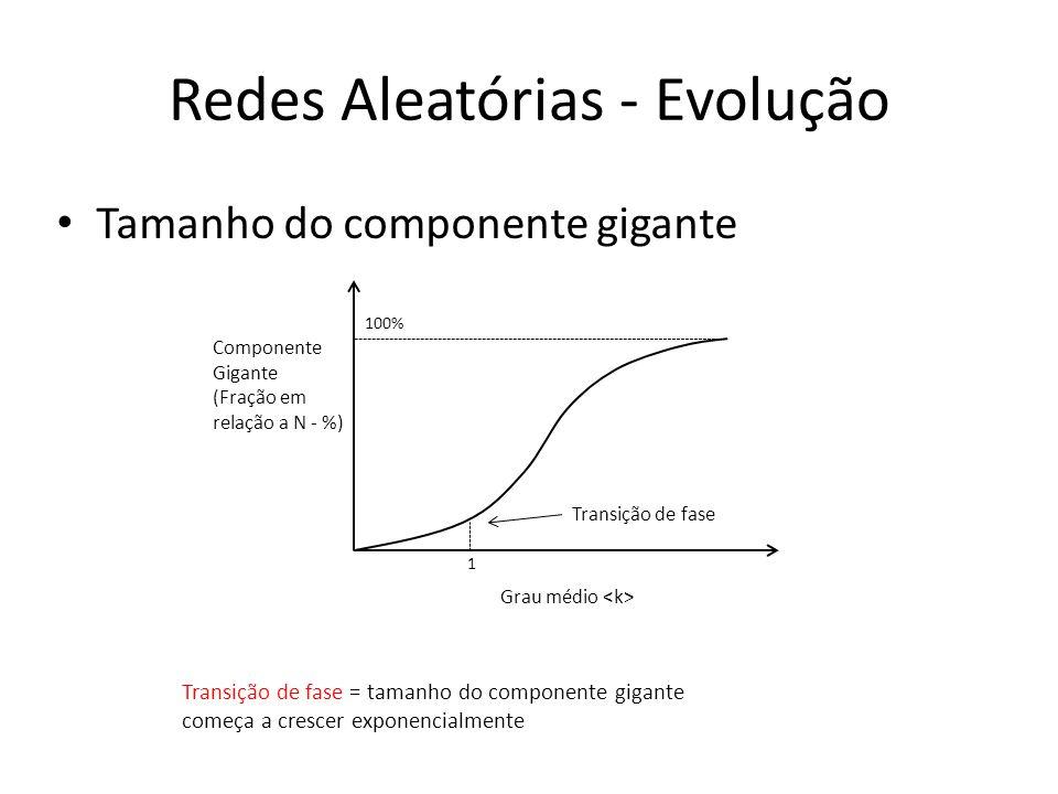 Redes Aleatórias - Evolução Tamanho do componente gigante Grau médio Componente Gigante (Fração em relação a N - %) 1 100% Transição de fase Transição de fase = tamanho do componente gigante começa a crescer exponencialmente