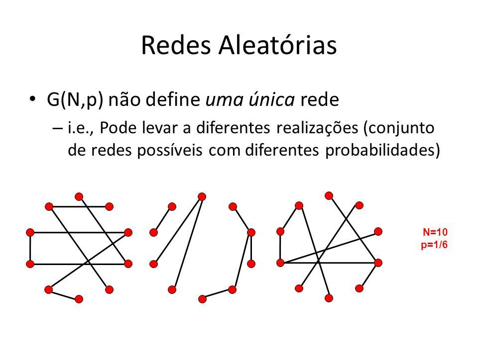 Redes Aleatórias G(N,p) não define uma única rede – i.e., Pode levar a diferentes realizações (conjunto de redes possíveis com diferentes probabilidades) N=10 p=1/6