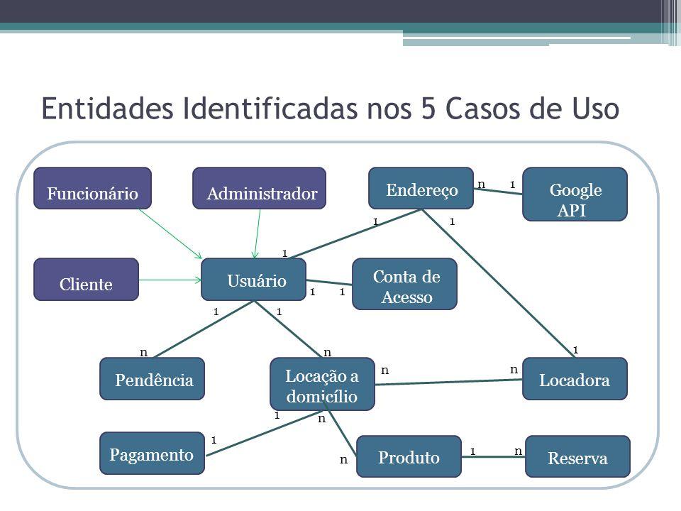 Entidades Identificadas nos 5 Casos de Uso Funcionário Cliente Administrador Usuário Pendência Conta de Acesso Locação a domicílio Produto Locadora Pa