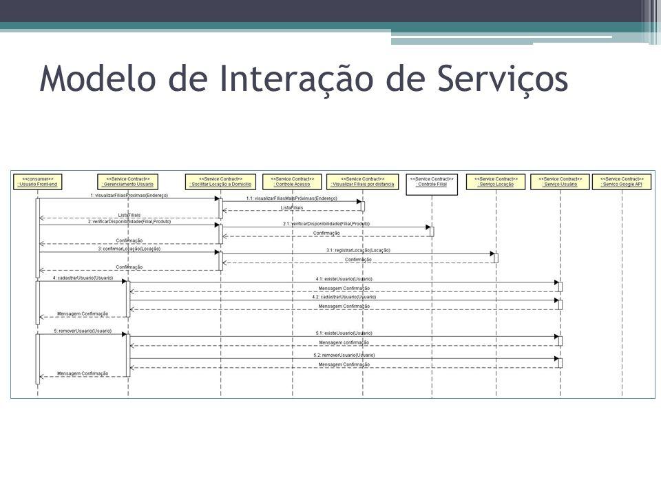Modelo de Interação de Serviços