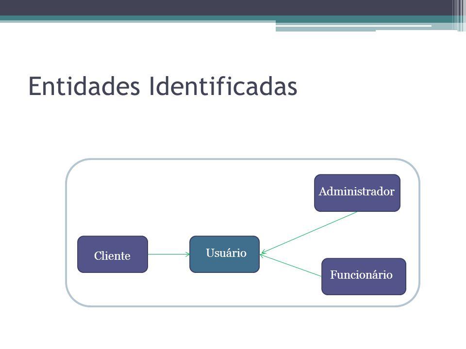 Entidades Identificadas Usuário Funcionário Cliente Administrador Usuário