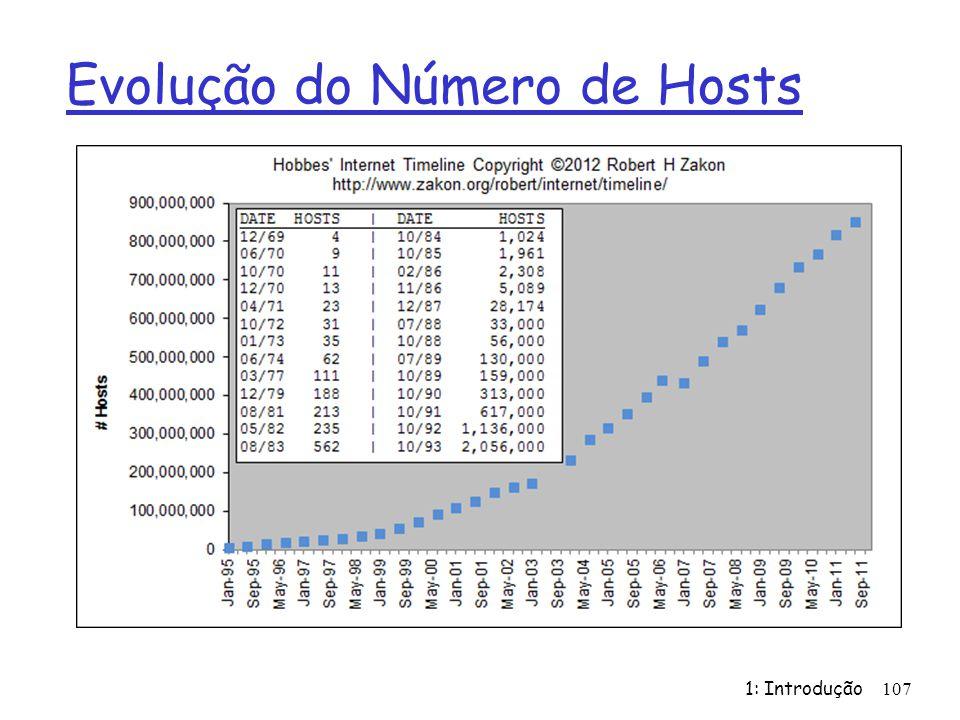 Evolução do Número de Hosts 1: Introdução107