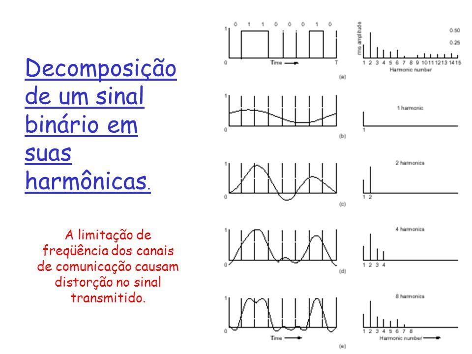 1: Introdução19 Decomposição de um sinal binário em suas harmônicas. A limitação de freqüência dos canais de comunicação causam distorção no sinal tra