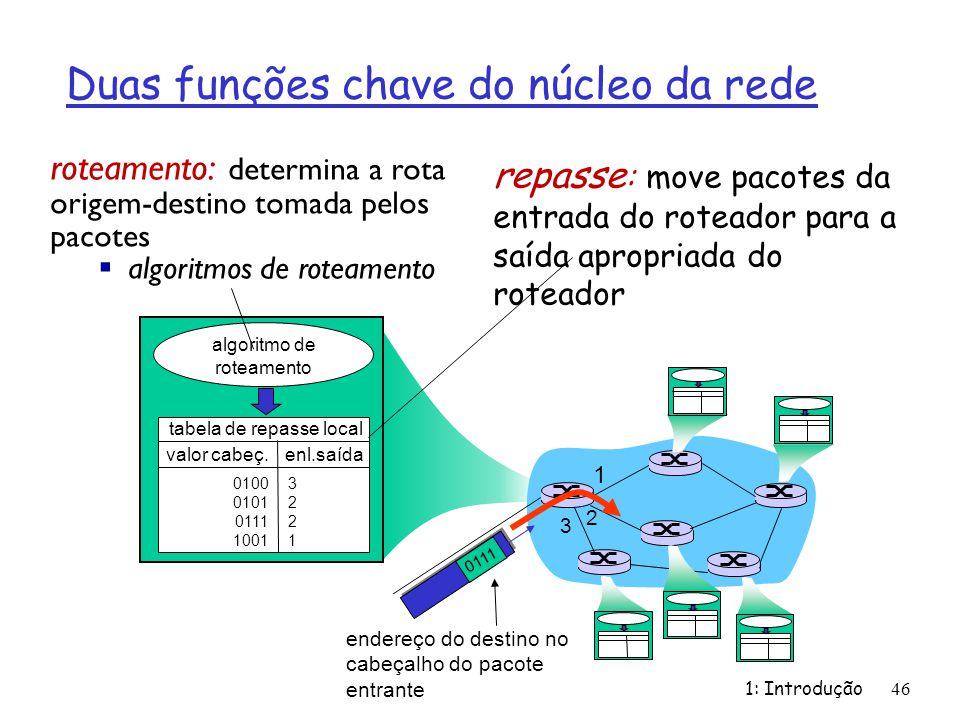 Duas funções chave do núcleo da rede 1: Introdução46 repasse : move pacotes da entrada do roteador para a saída apropriada do roteador roteamento: det