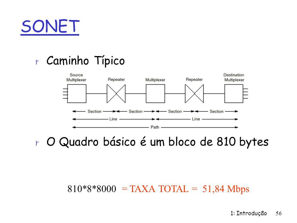 1: Introdução56 SONET r Caminho Típico r O Quadro básico é um bloco de 810 bytes 810*8*8000 = TAXA TOTAL = 51,84 Mbps