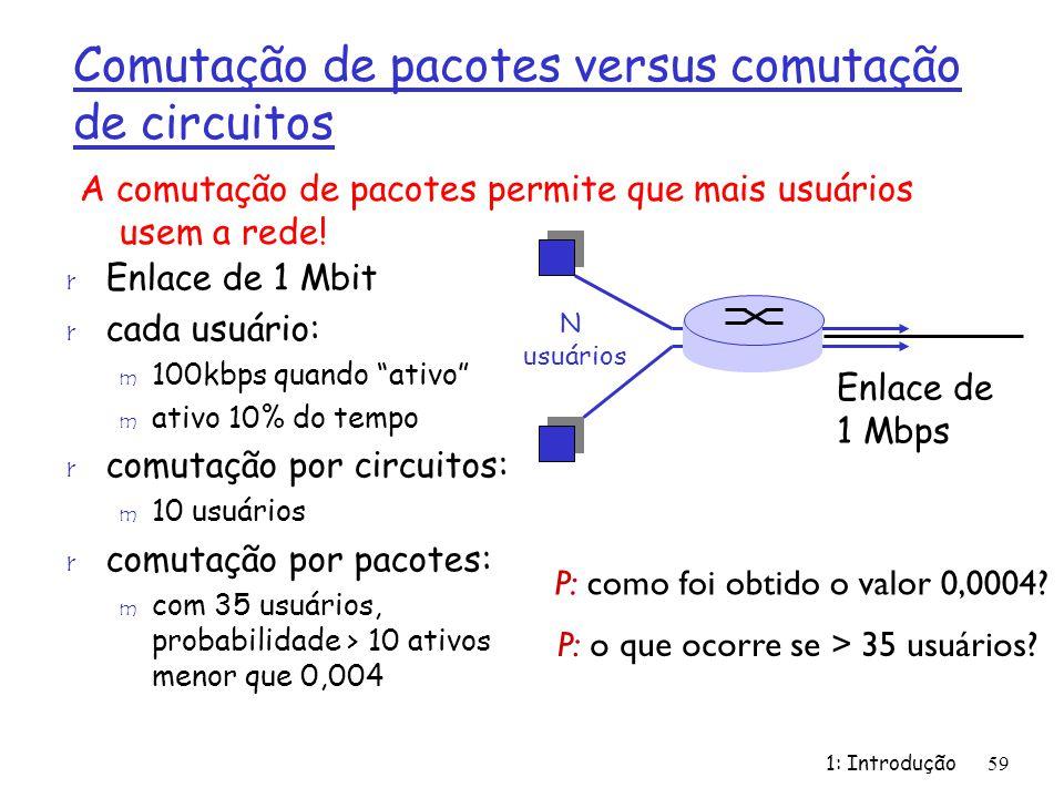 1: Introdução59 Comutação de pacotes versus comutação de circuitos r Enlace de 1 Mbit r cada usuário: m 100kbps quando ativo m ativo 10% do tempo r co