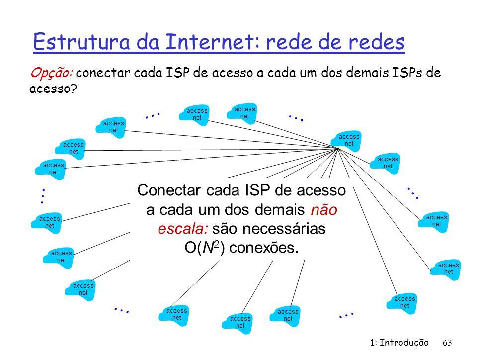 Estrutura da Internet: rede de redes 1: Introdução63 Opção: conectar cada ISP de acesso a cada um dos demais ISPs de acesso? access net access net acc