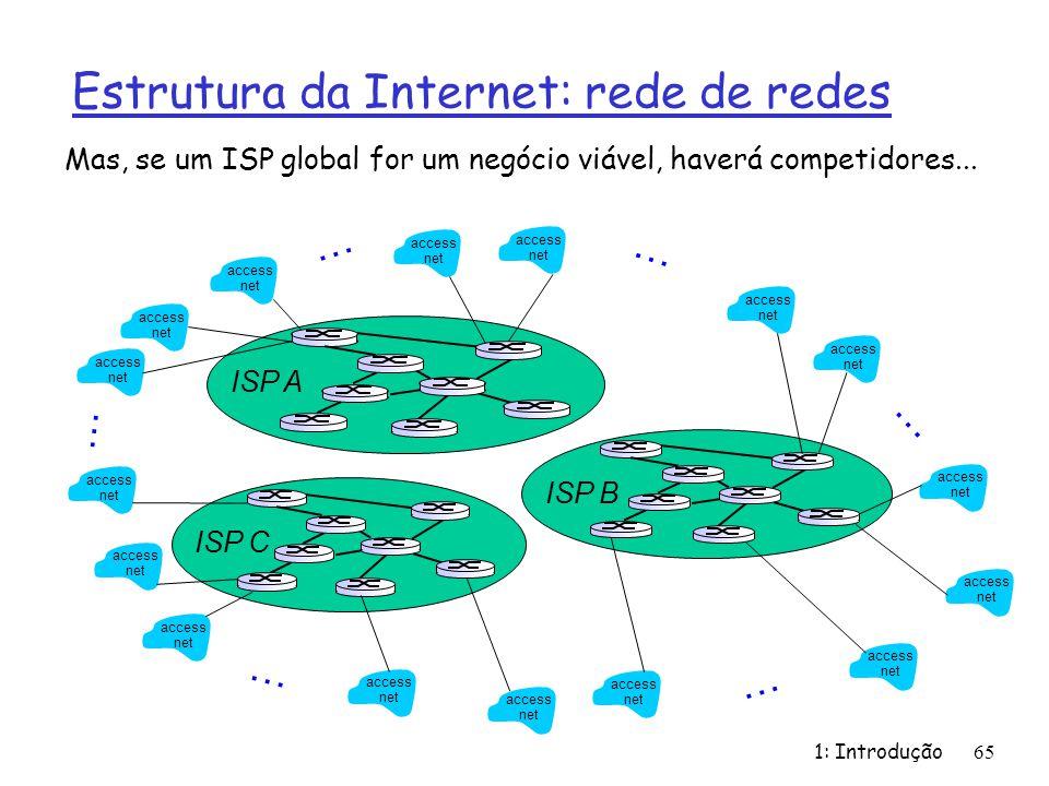 Estrutura da Internet: rede de redes 1: Introdução65 Mas, se um ISP global for um negócio viável, haverá competidores... access net access net access