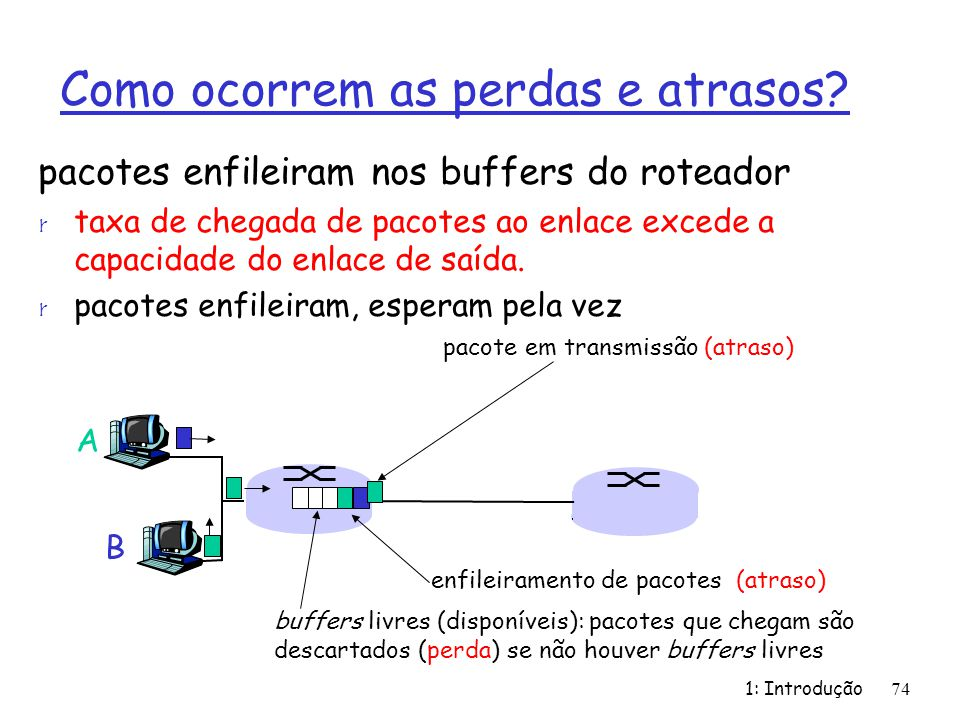 1: Introdução74 Como ocorrem as perdas e atrasos? pacotes enfileiram nos buffers do roteador r taxa de chegada de pacotes ao enlace excede a capacidad