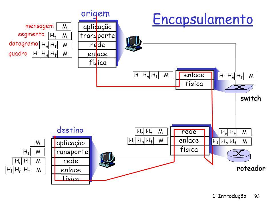 1: Introdução93 mensagem segmento datagrama quadro origem aplicação transporte rede enlace física HtHt HnHn HlHl M HtHt HnHn M HtHt M M destino HtHt H