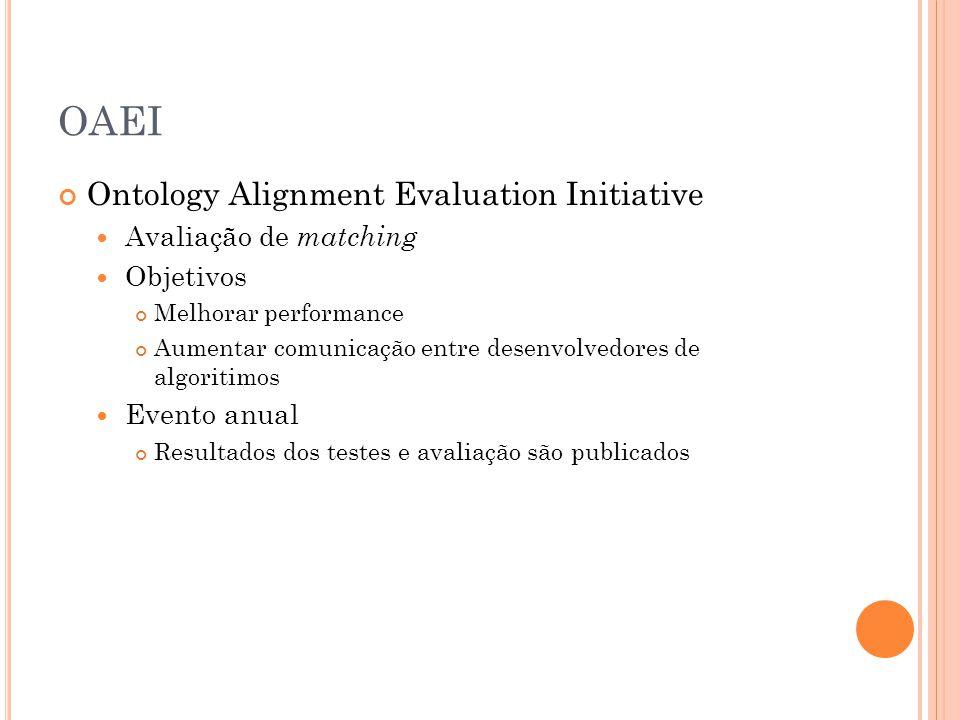 OAEI Ontology Alignment Evaluation Initiative Avaliação de matching Objetivos Melhorar performance Aumentar comunicação entre desenvolvedores de algoritimos Evento anual Resultados dos testes e avaliação são publicados