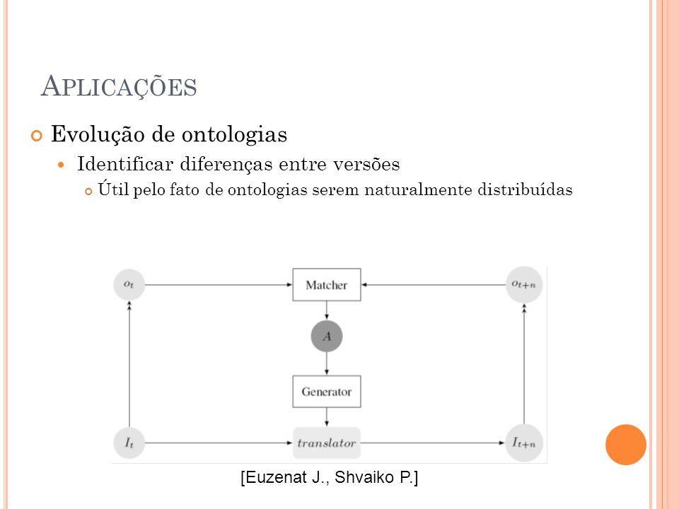 A PLICAÇÕES Evolução de ontologias Identificar diferenças entre versões Útil pelo fato de ontologias serem naturalmente distribuídas [Euzenat J., Shvaiko P.]