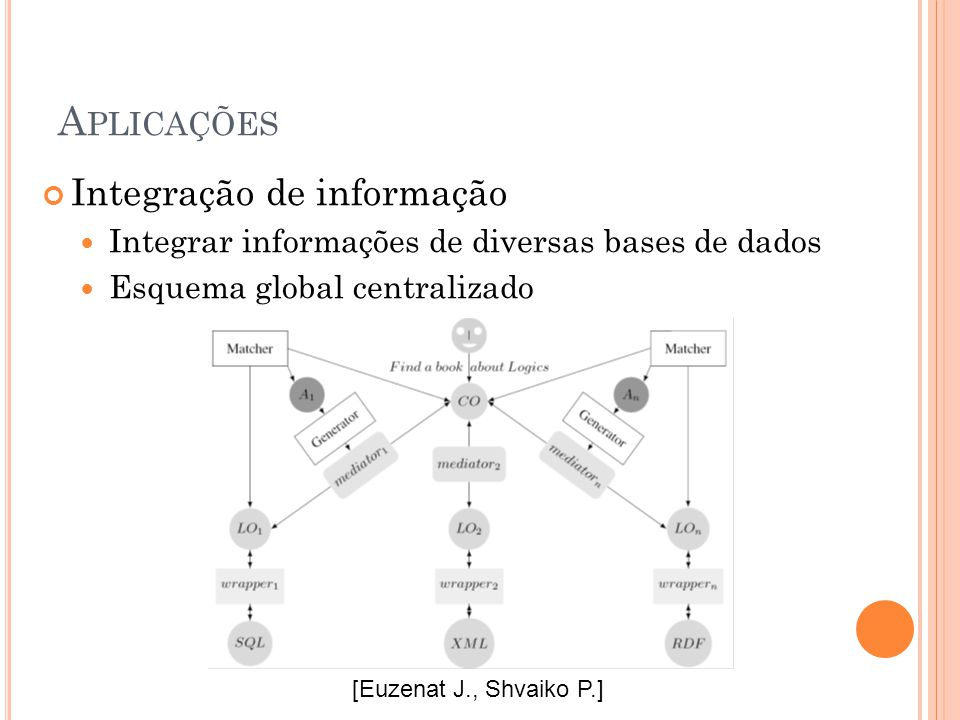 A PLICAÇÕES Integração de informação Integrar informações de diversas bases de dados Esquema global centralizado [Euzenat J., Shvaiko P.]