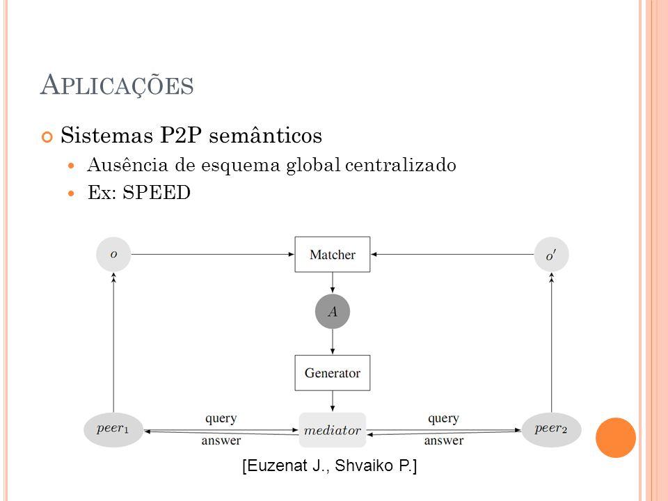 A PLICAÇÕES Sistemas P2P semânticos Ausência de esquema global centralizado Ex: SPEED [Euzenat J., Shvaiko P.]