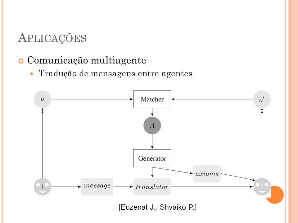 A PLICAÇÕES Comunicação multiagente Tradução de mensagens entre agentes [Euzenat J., Shvaiko P.]